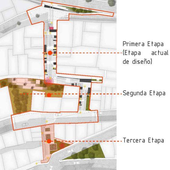 esquema de etapas del proyecto